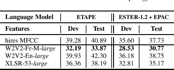 Figure 2 for LeBenchmark: A Reproducible Framework for Assessing Self-Supervised Representation Learning from Speech