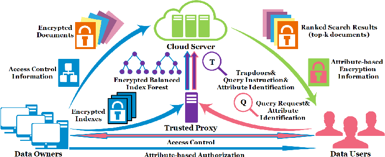 Figure 1 for Multi-owner Secure Encrypted Search Using Searching Adversarial Networks