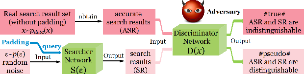 Figure 2 for Multi-owner Secure Encrypted Search Using Searching Adversarial Networks