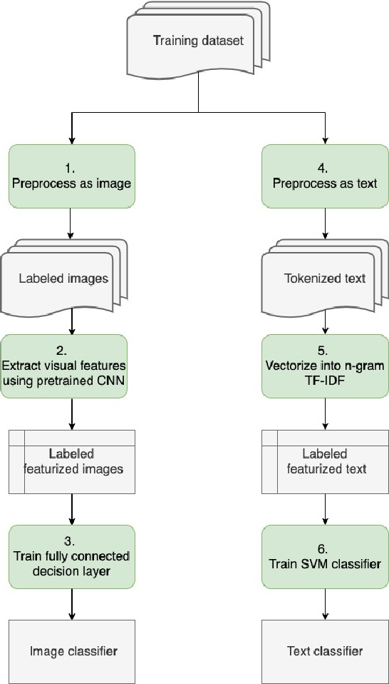 Figure 1 for Immigration Document Classification and Automated Response Generation