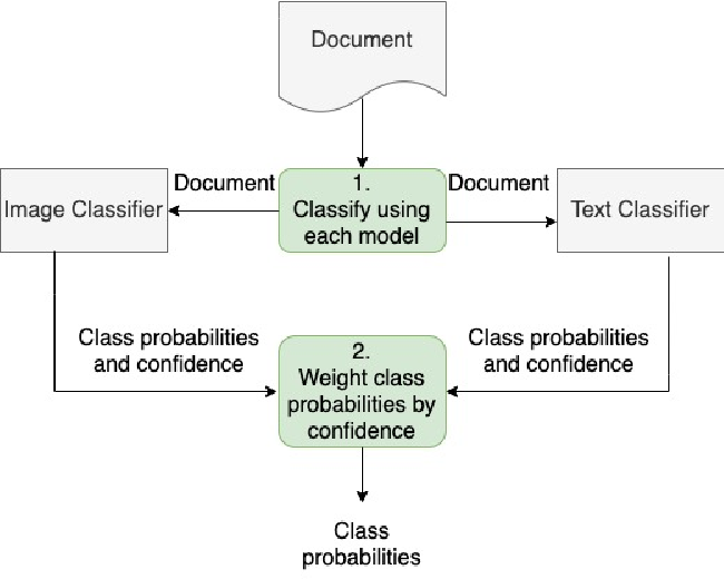 Figure 3 for Immigration Document Classification and Automated Response Generation