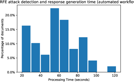 Figure 2 for Immigration Document Classification and Automated Response Generation