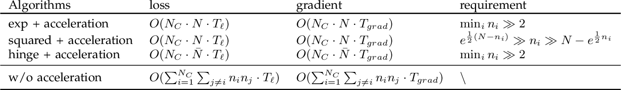 Figure 1 for Learning with Multiclass AUC: Theory and Algorithms