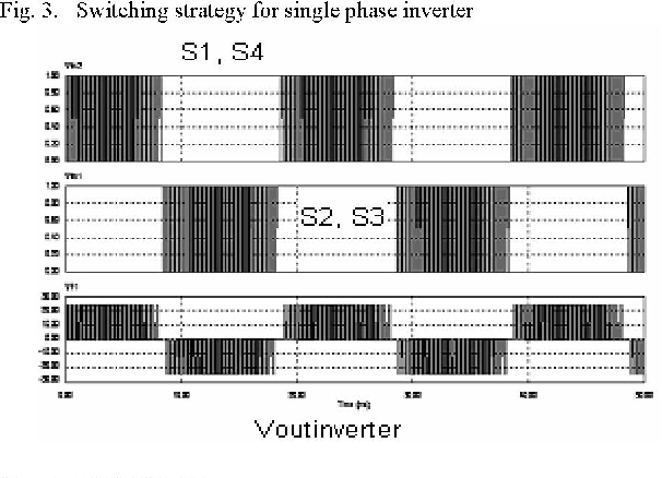 Figure 4 from Development of a Single Phase SPWM