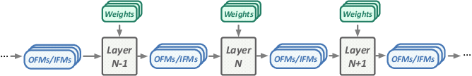 Figure 1 for EDEN: Enabling Energy-Efficient, High-Performance Deep Neural Network Inference Using Approximate DRAM
