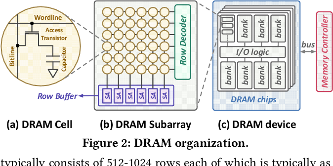 Figure 3 for EDEN: Enabling Energy-Efficient, High-Performance Deep Neural Network Inference Using Approximate DRAM