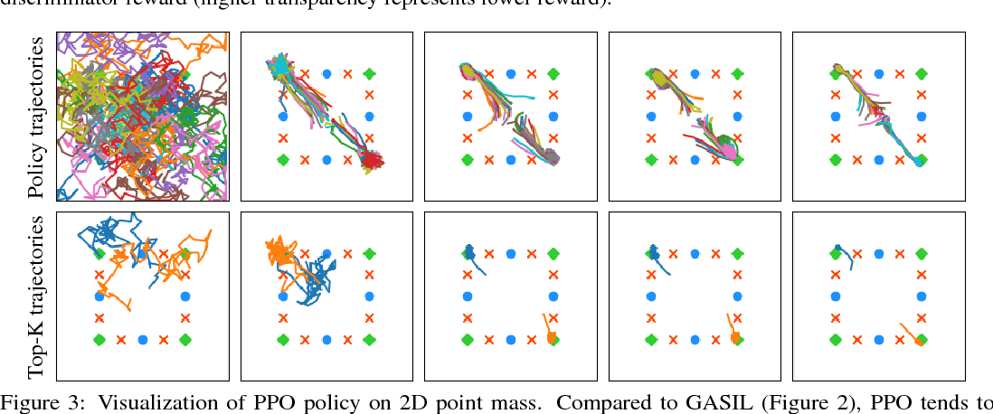 Figure 4 for Generative Adversarial Self-Imitation Learning