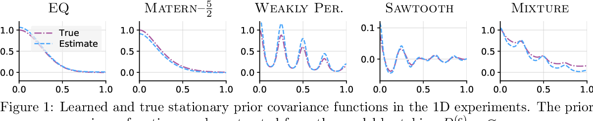 Figure 2 for The Gaussian Neural Process