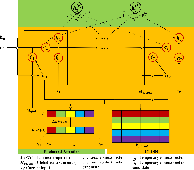 Figure 3 for Hierarchical Context enabled Recurrent Neural Network for Recommendation