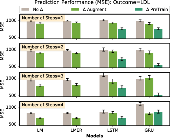 Figure 3 for Teaching deep learning causal effects improves predictive performance