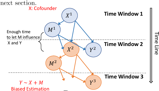 Figure 1 for Teaching deep learning causal effects improves predictive performance