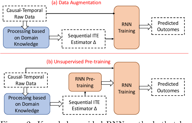Figure 4 for Teaching deep learning causal effects improves predictive performance