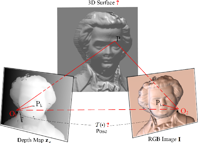 Figure 1 for Bimodal Stereo: Joint Shape and Pose Estimation from Color-Depth Image Pair