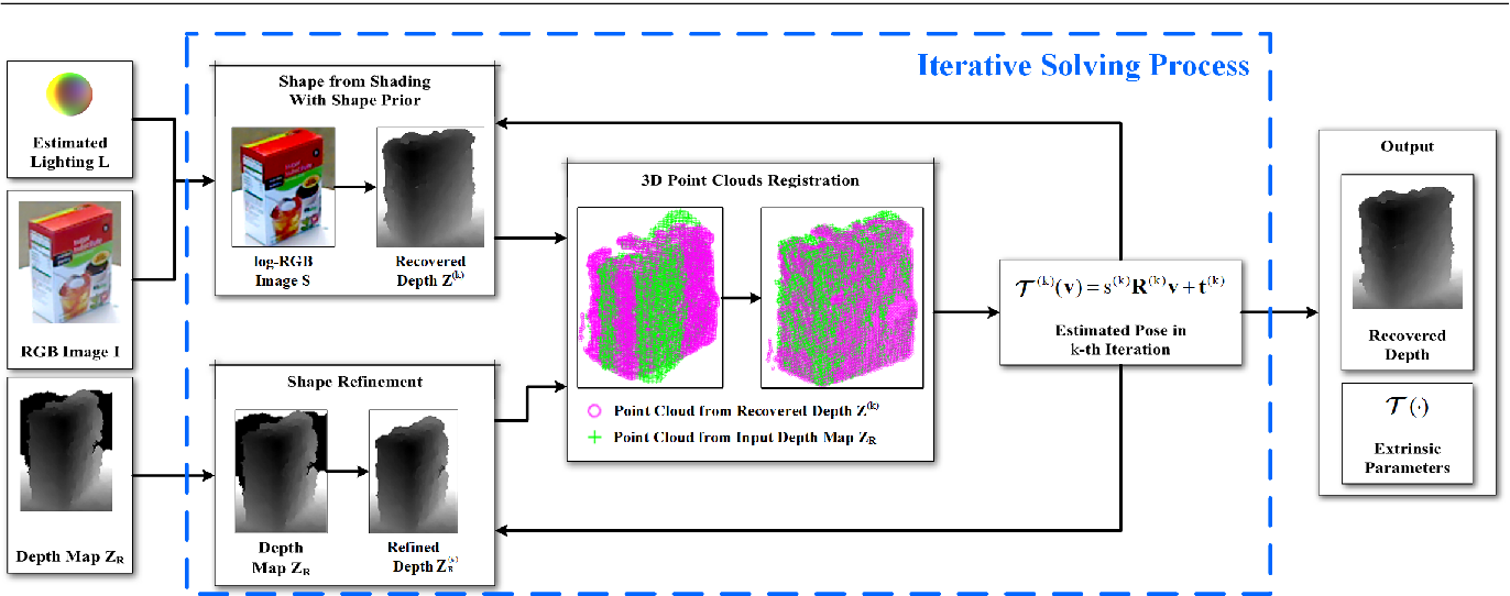 Figure 3 for Bimodal Stereo: Joint Shape and Pose Estimation from Color-Depth Image Pair