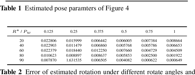 Figure 2 for Bimodal Stereo: Joint Shape and Pose Estimation from Color-Depth Image Pair