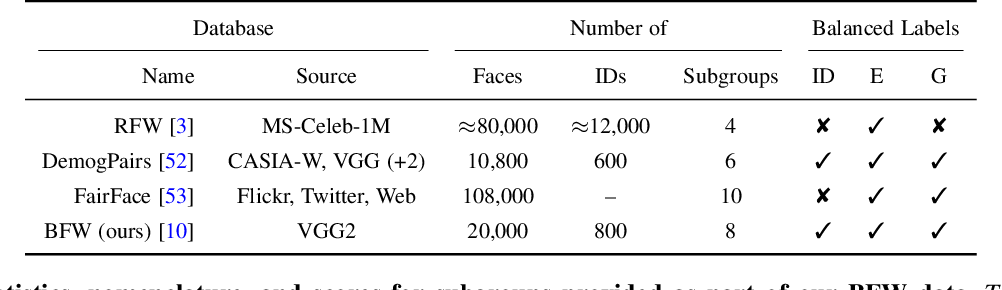 Figure 3 for Balancing Biases and Preserving Privacy on Balanced Faces in the Wild