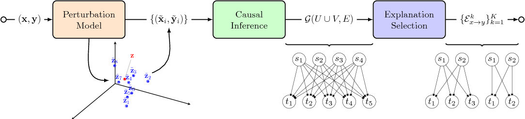 Figure 1 for A causal framework for explaining the predictions of black-box sequence-to-sequence models