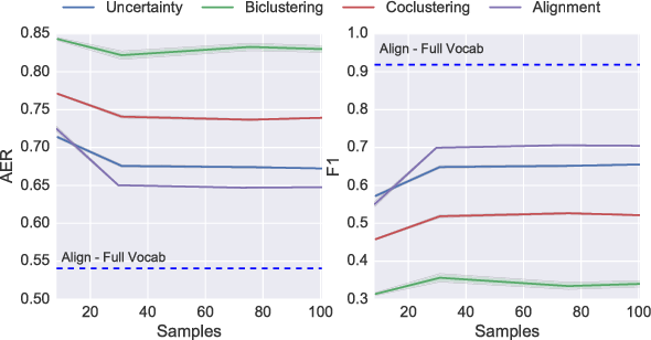 Figure 3 for A causal framework for explaining the predictions of black-box sequence-to-sequence models
