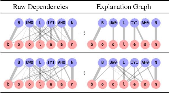 Figure 2 for A causal framework for explaining the predictions of black-box sequence-to-sequence models