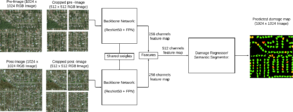 Figure 1 for Building Disaster Damage Assessment in Satellite Imagery with Multi-Temporal Fusion