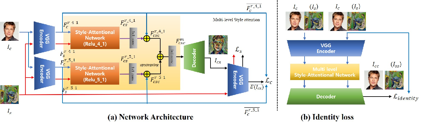 Figure 2 for Arbitrary Style Transfer with Style-Attentional Networks