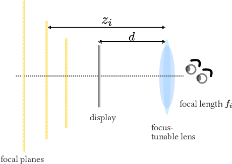 Figure 4 for Towards Occlusion-Aware Multifocal Displays