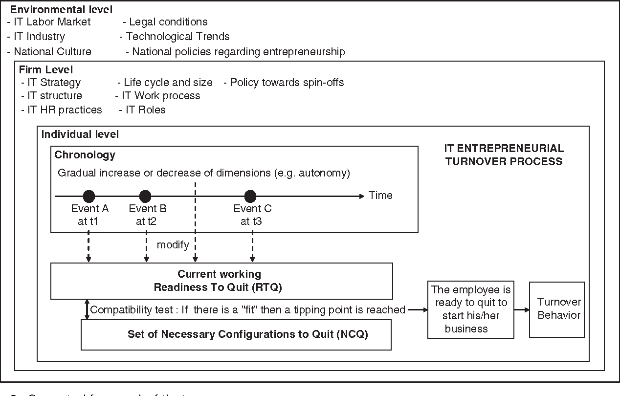 Figure 6 from Another road to IT turnover: the entrepreneurial path