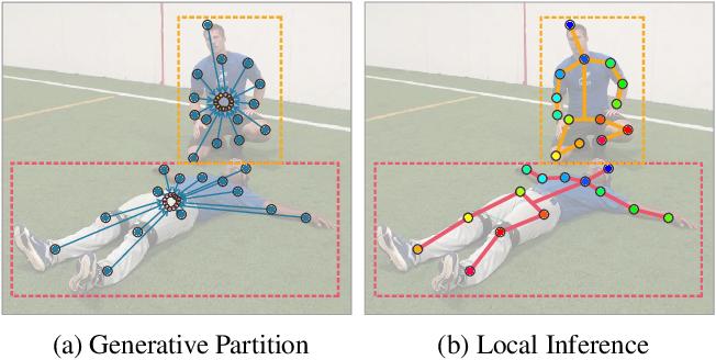 Figure 1 for Generative Partition Networks for Multi-Person Pose Estimation