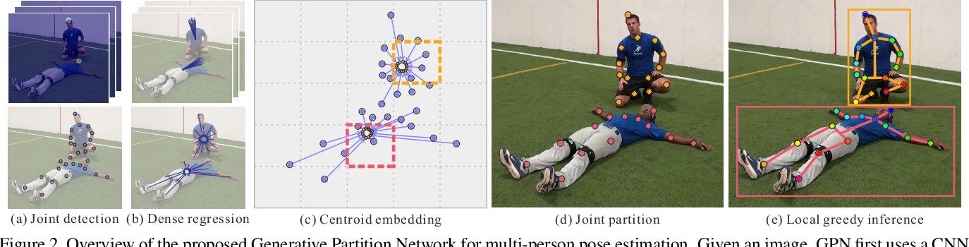 Figure 3 for Generative Partition Networks for Multi-Person Pose Estimation