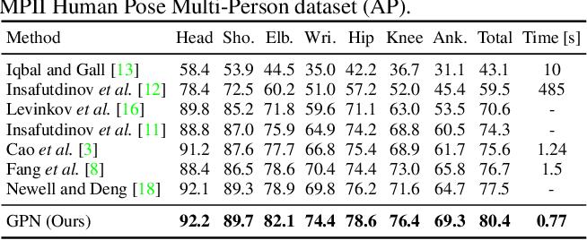 Figure 2 for Generative Partition Networks for Multi-Person Pose Estimation