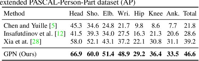 Figure 4 for Generative Partition Networks for Multi-Person Pose Estimation