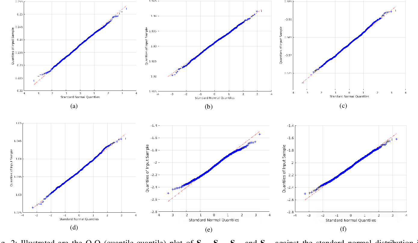 Figure 2 for A closed-form solution to estimate uncertainty in non-rigid structure from motion