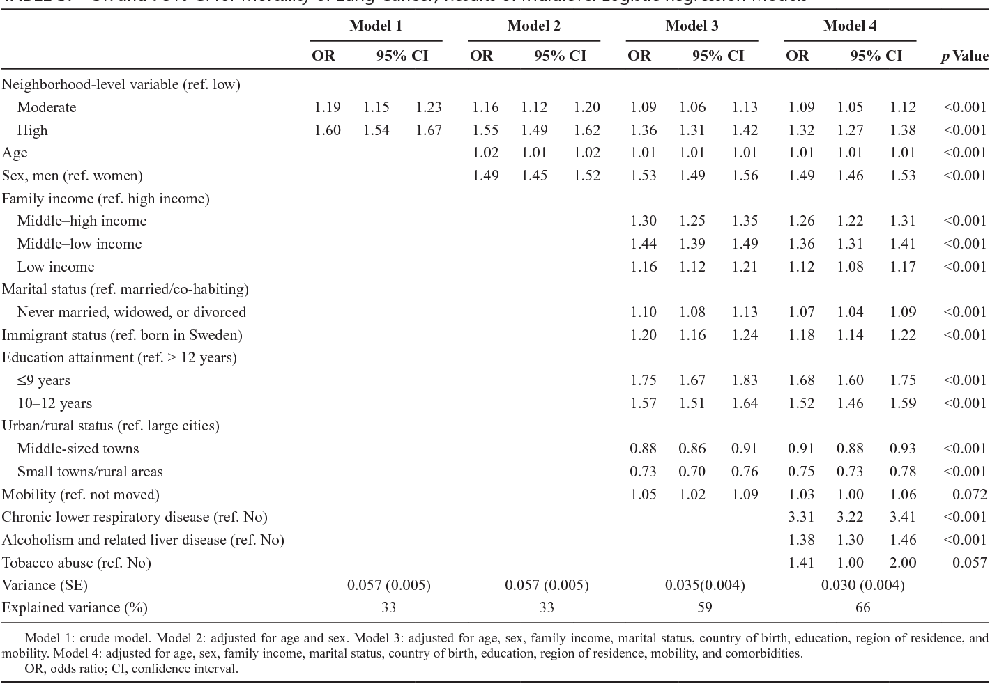 TABLE 3. OR and 95% CI for Mortality of Lung Cancer; Results of Multilevel Logistic Regression Models
