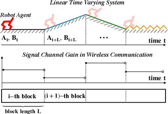 Figure 1 for System Identification via Meta-Learning in Linear Time-Varying Environments