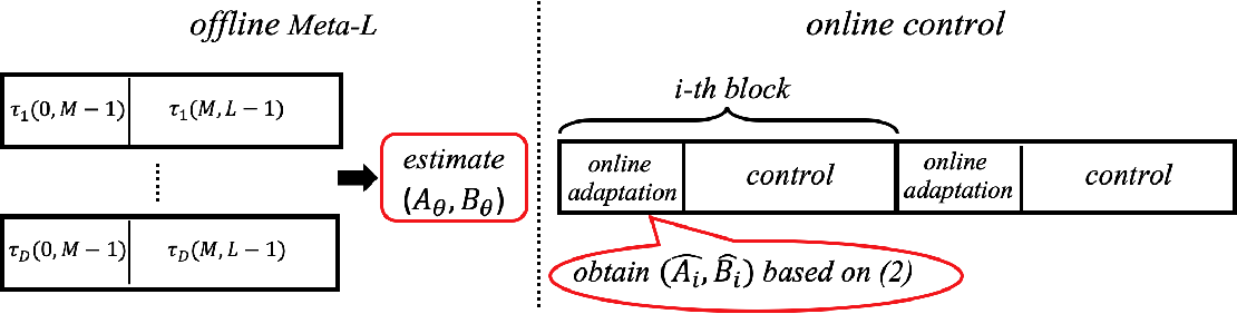 Figure 2 for System Identification via Meta-Learning in Linear Time-Varying Environments