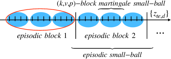 Figure 3 for System Identification via Meta-Learning in Linear Time-Varying Environments