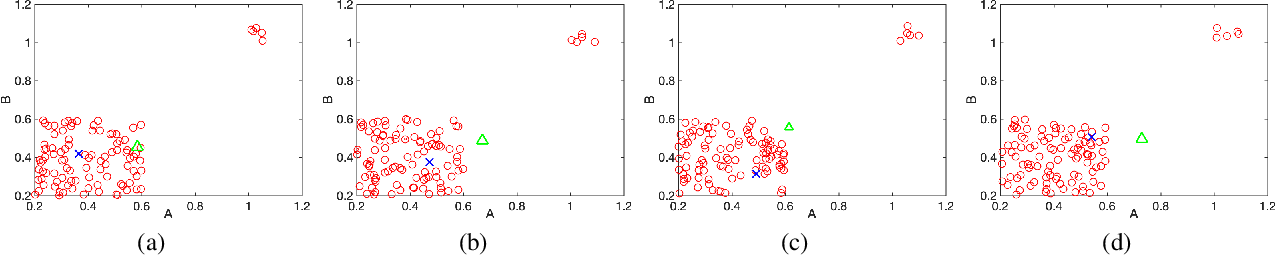 Figure 4 for System Identification via Meta-Learning in Linear Time-Varying Environments