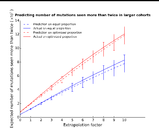 Figure 3 for Estimating the unseen from multiple populations