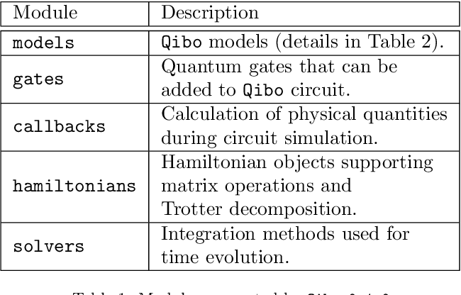 Figure 1 for Qibo: a framework for quantum simulation with hardware acceleration