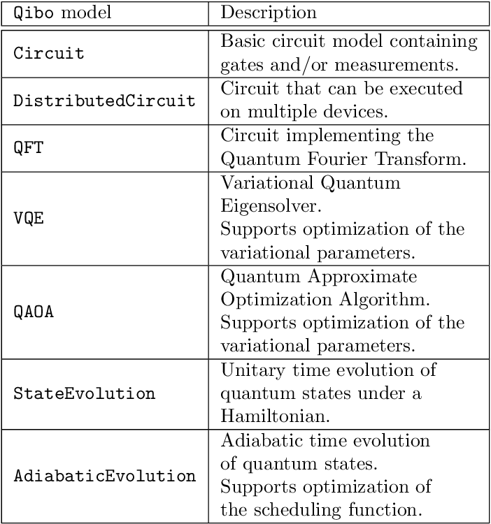 Figure 3 for Qibo: a framework for quantum simulation with hardware acceleration