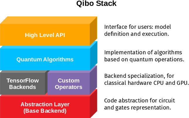 Figure 2 for Qibo: a framework for quantum simulation with hardware acceleration
