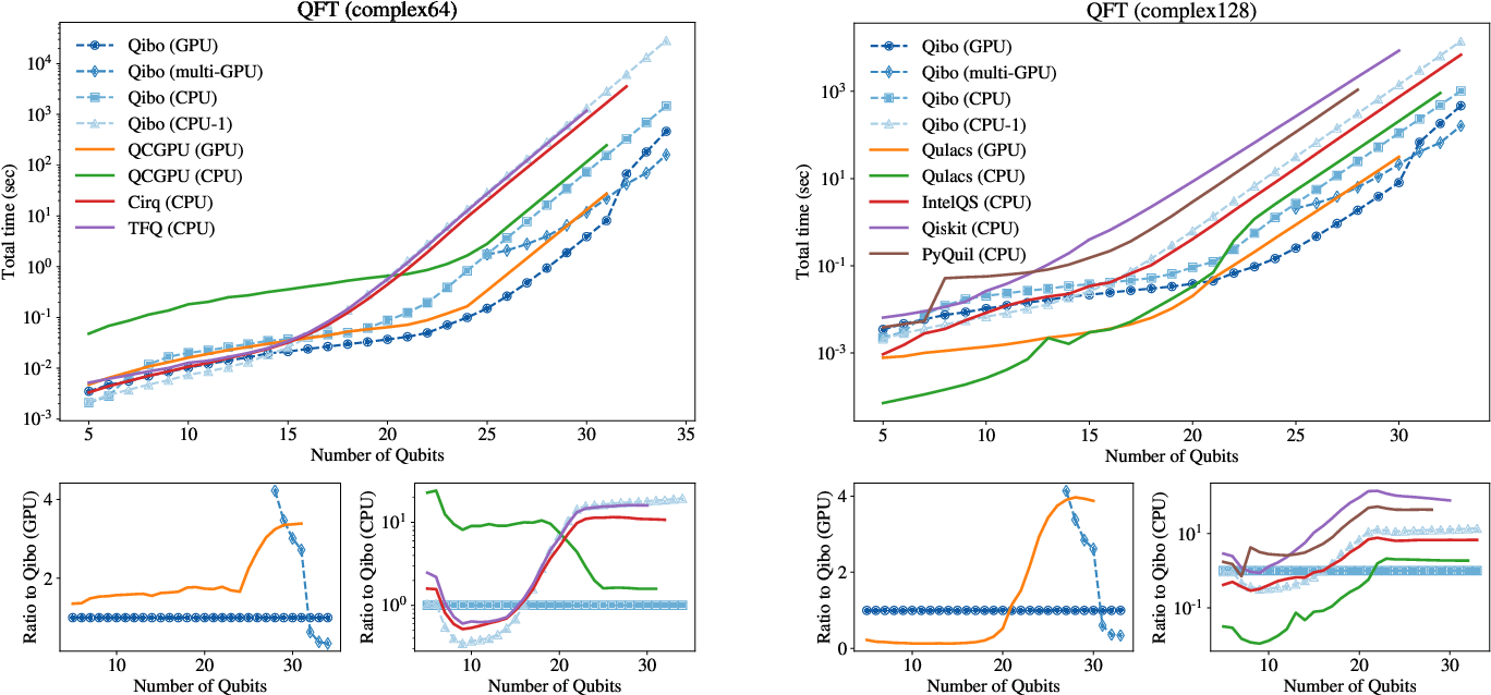 Figure 4 for Qibo: a framework for quantum simulation with hardware acceleration
