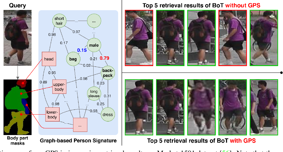 Figure 1 for Graph-based Person Signature for Person Re-Identifications