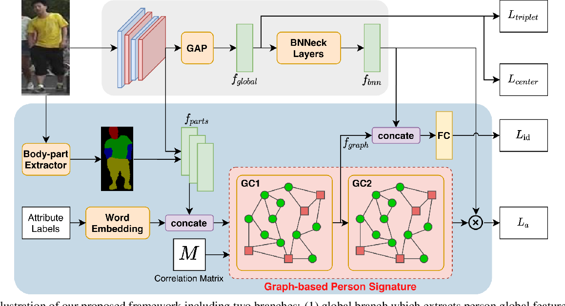 Figure 3 for Graph-based Person Signature for Person Re-Identifications