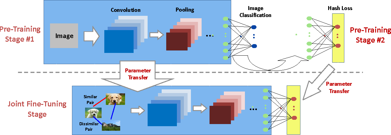 Figure 1 for Deep Hashing: A Joint Approach for Image Signature Learning