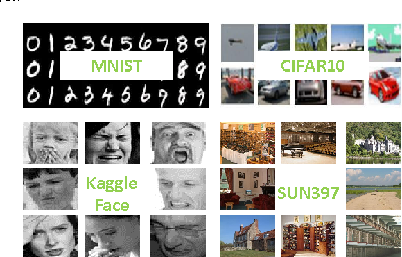 Figure 3 for Deep Hashing: A Joint Approach for Image Signature Learning