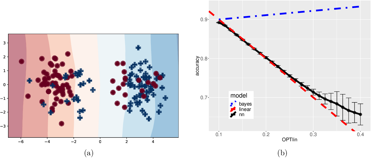 Figure 1 for Provable Generalization of SGD-trained Neural Networks of Any Width in the Presence of Adversarial Label Noise