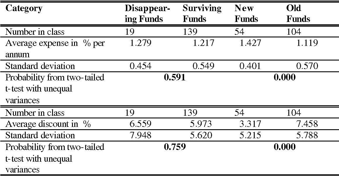 Table II Pairwise Comparisons of Expenses and Discounts for Disappearing versus Surviving and New versus Old Funds