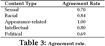 Figure 3 for A Quality Type-aware Annotated Corpus and Lexicon for Harassment Research
