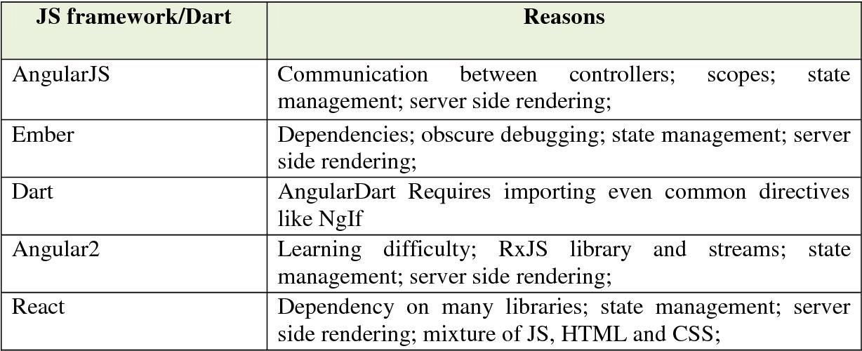 PDF] Mukhammadjon Jalolov Analyzing JavaScript frameworks